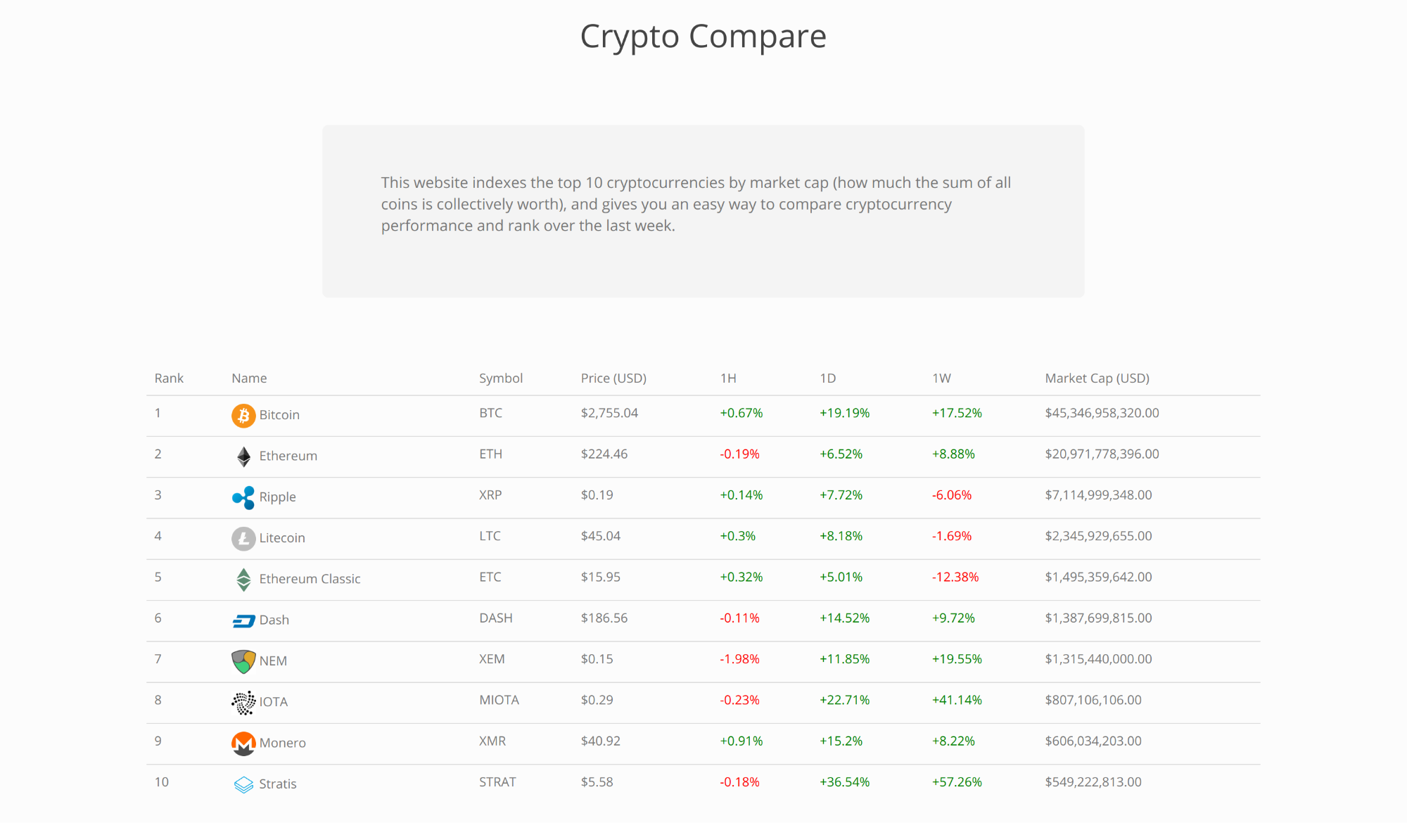 Cryptocompare Final Screenshot