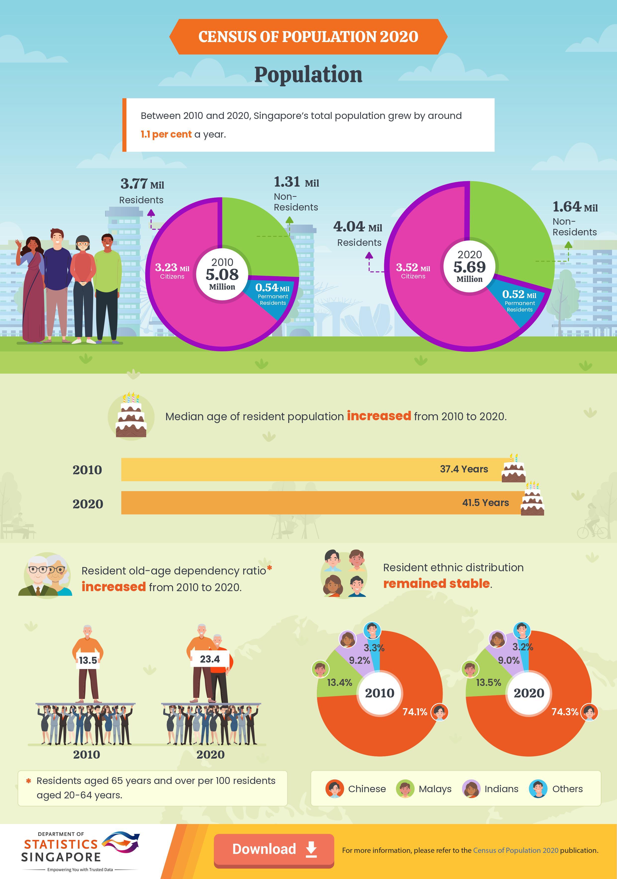 Census of Population 2020 - Population