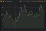 график уровня углекислого газа