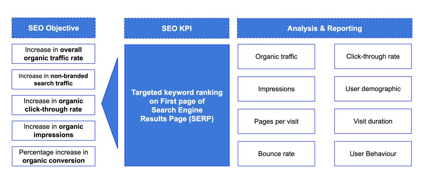 seo data analysis