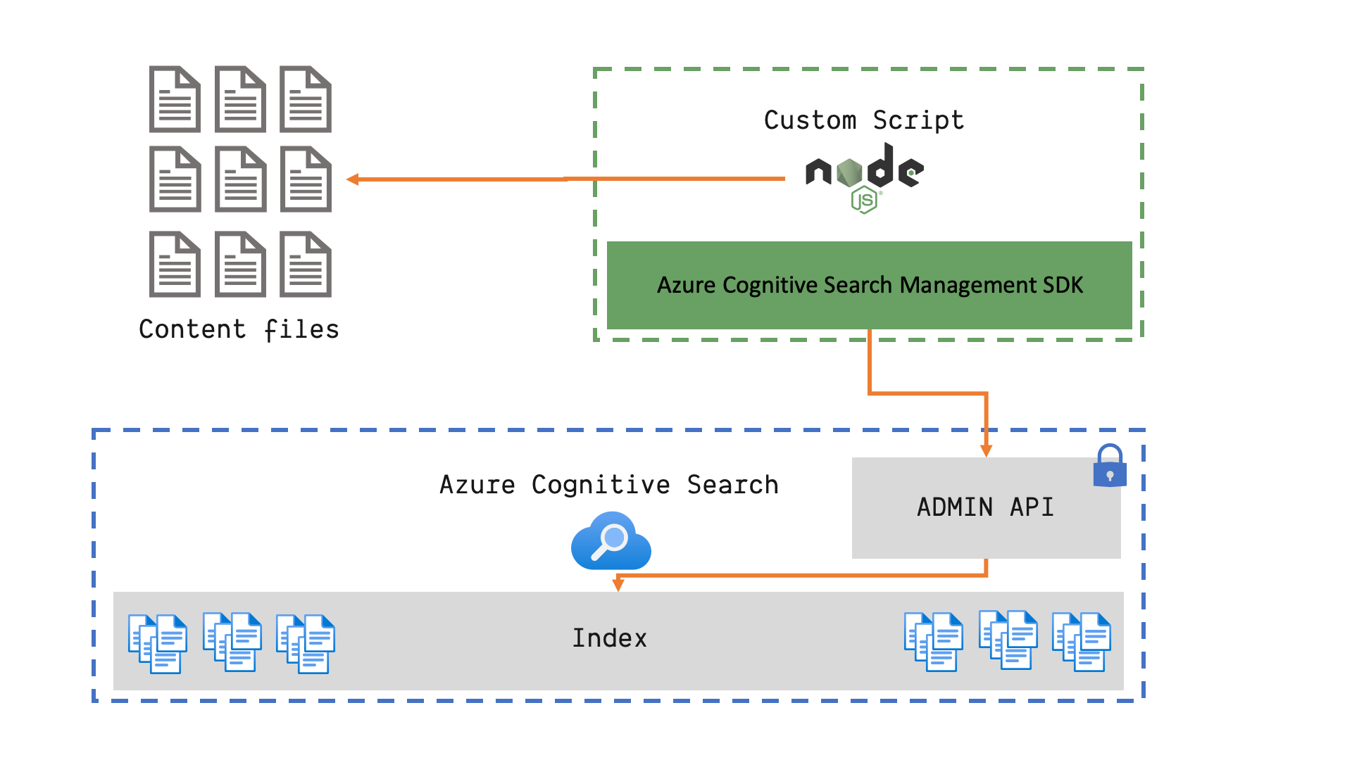 Azure Cognitive Search - Push data into the index