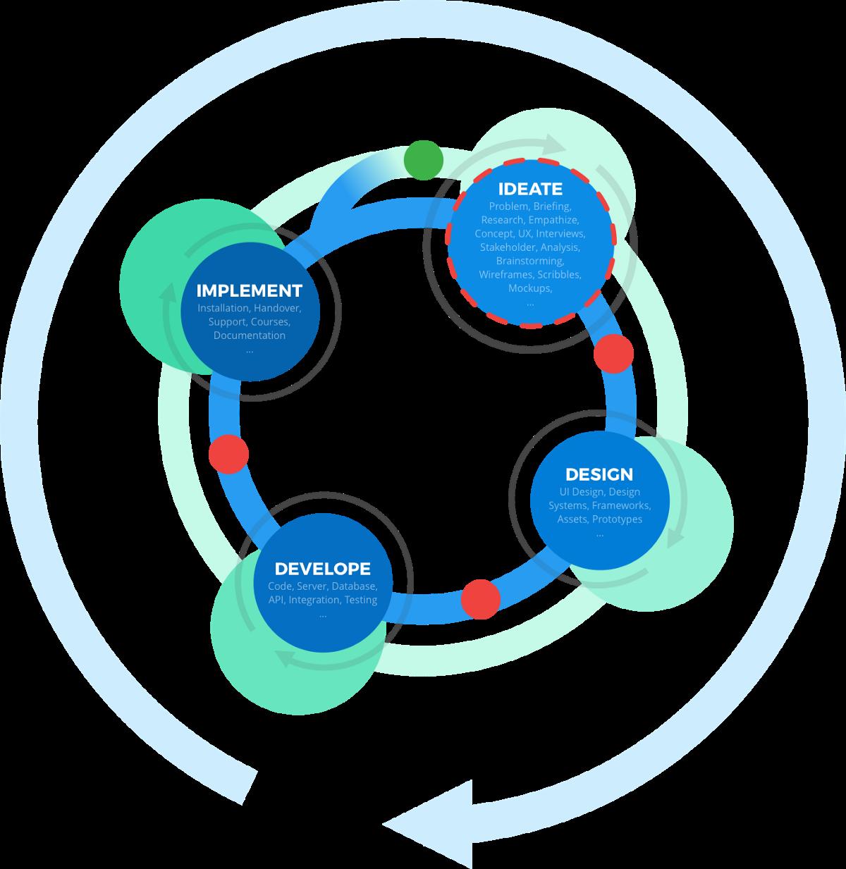 Agile Thinking—Ein nutzerzentrierter Projektprozess
