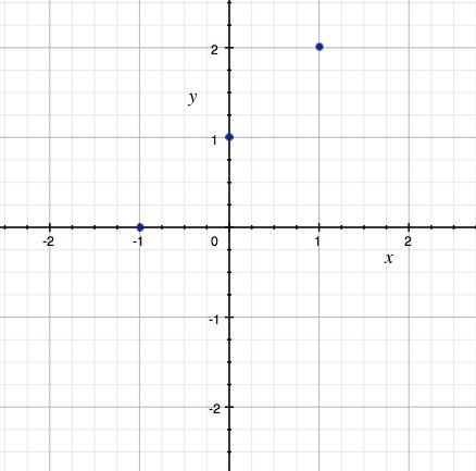 Přidány body [0, 1] a [-1, 0]