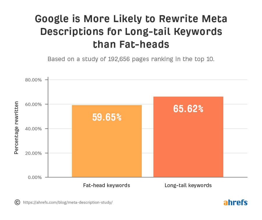 meta description graph