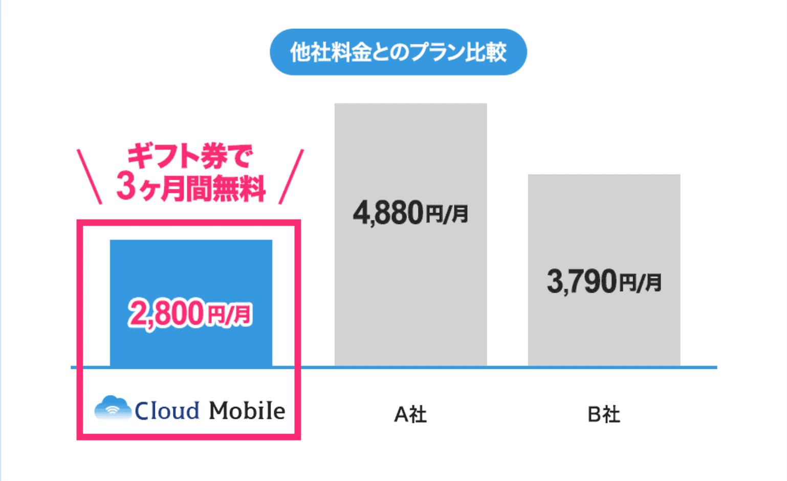 Cloud Mobileの料金比較