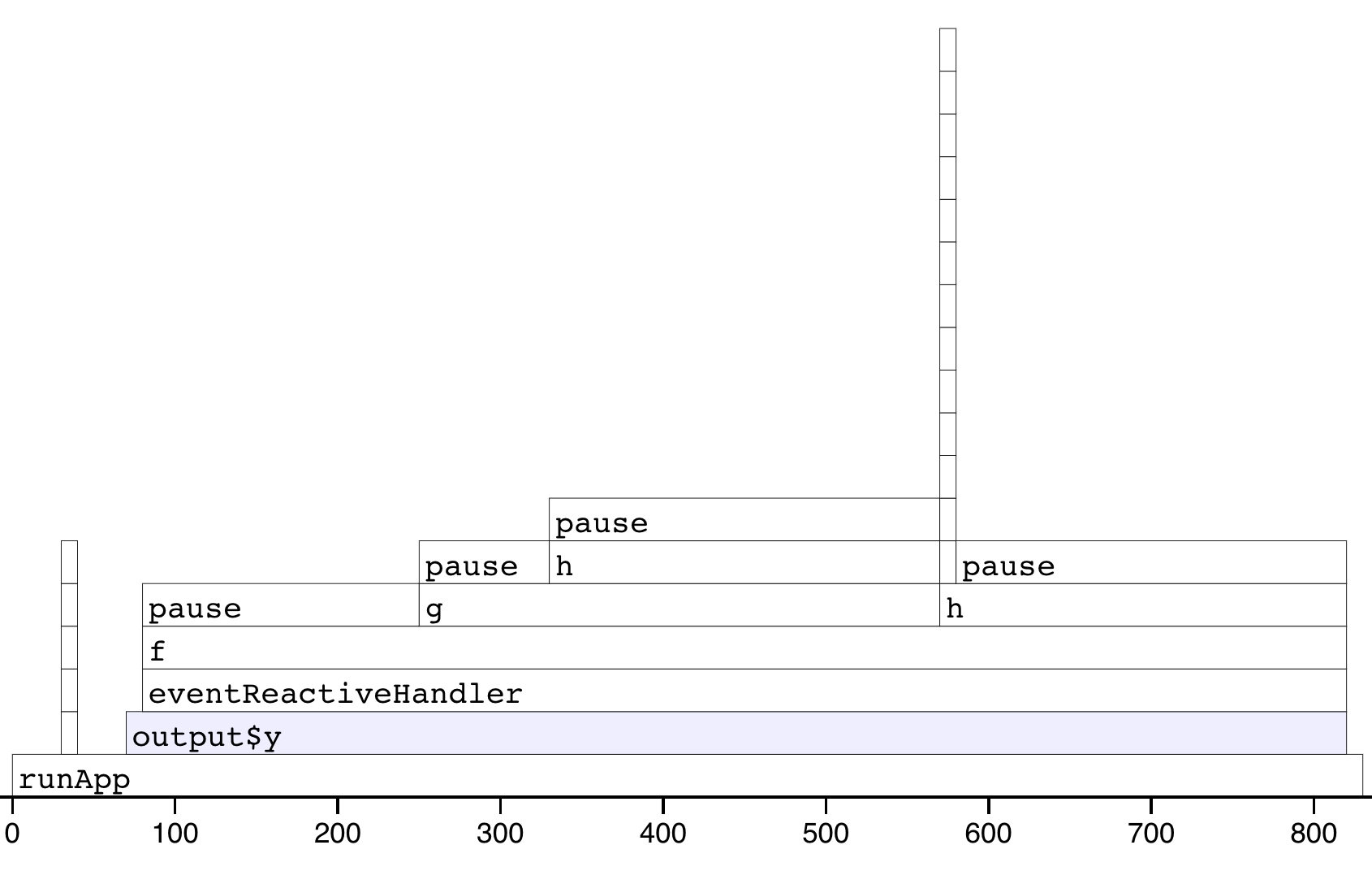 Results of profiling a Shiny app that uses `f()`. Note that the call stack is deeper and we have a couple of tall towers.