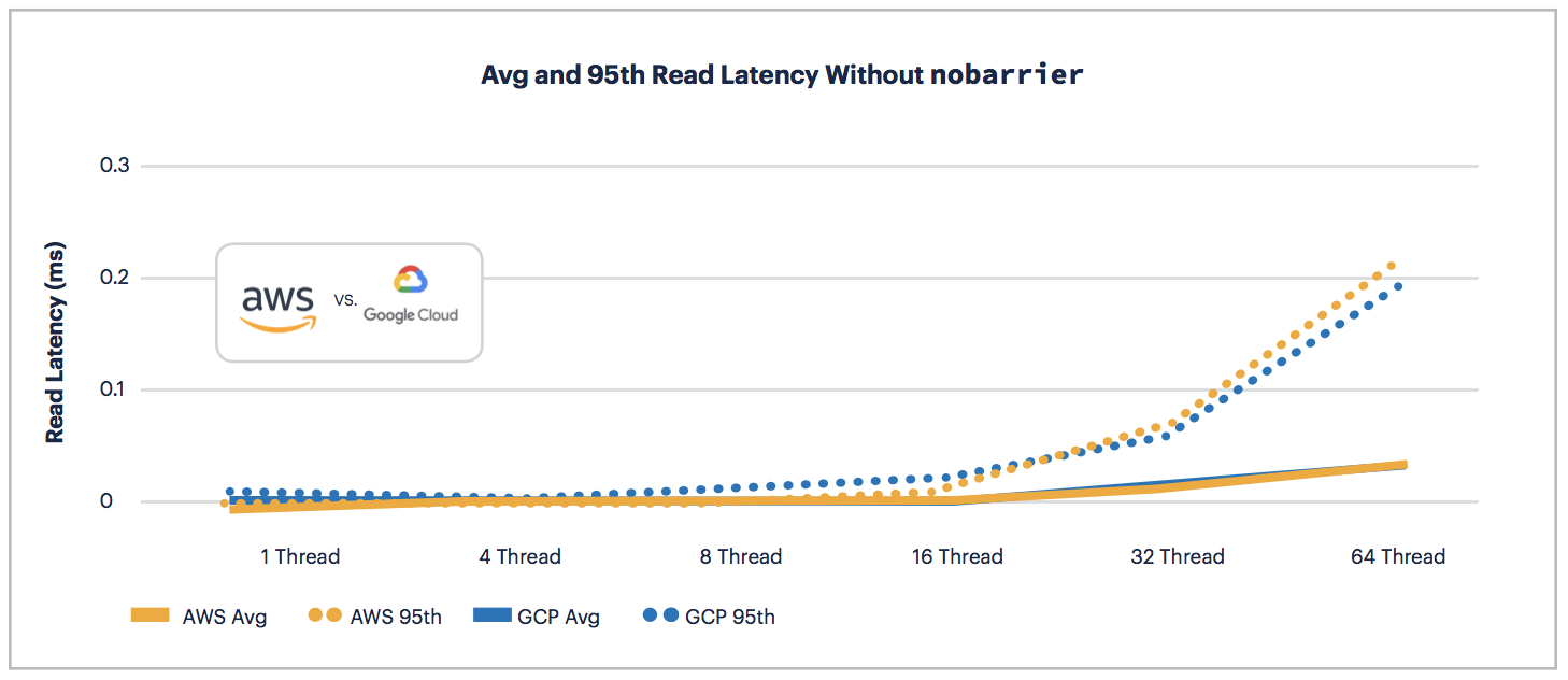 AWS vs GCP: Read Latency without nobarrier