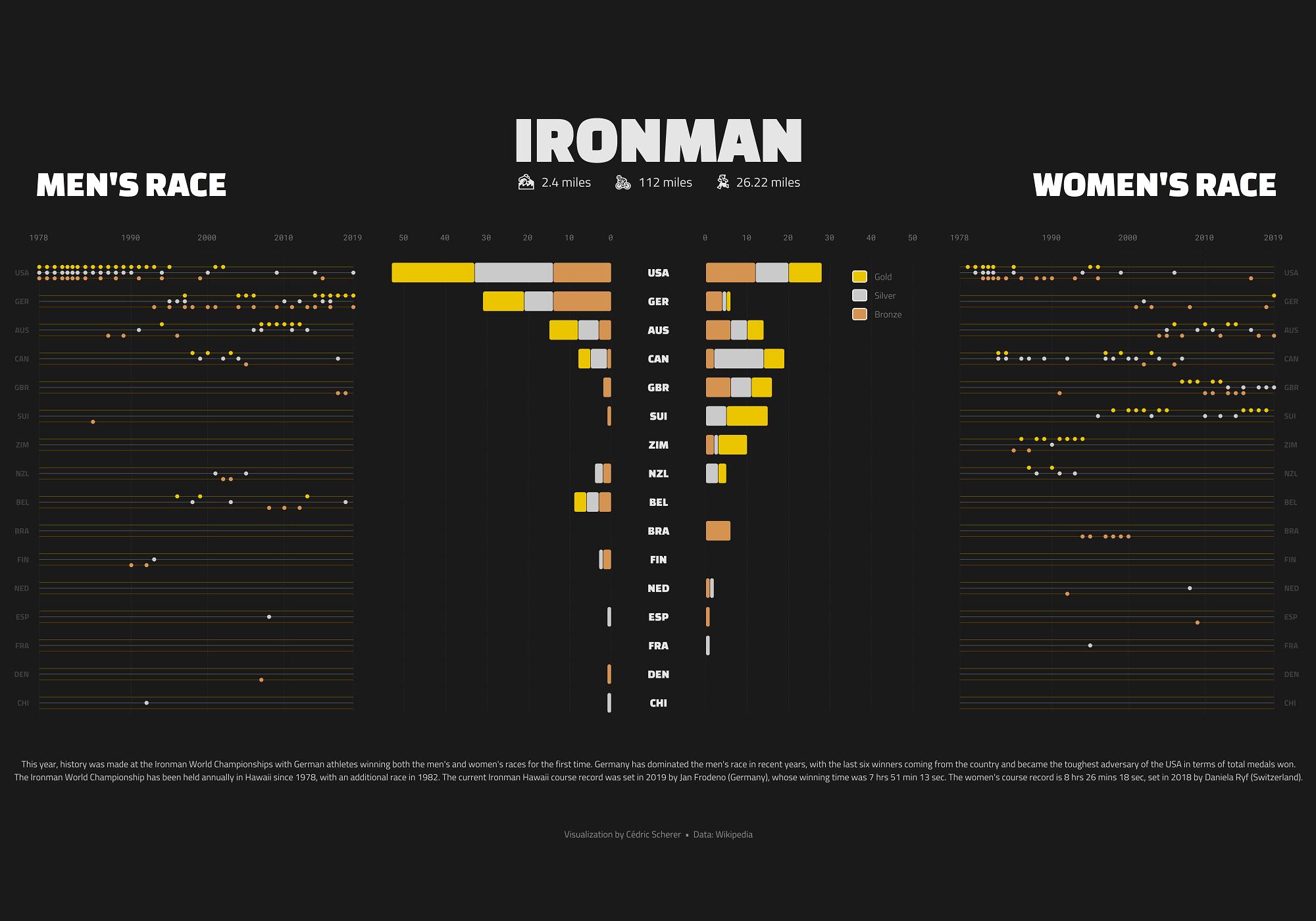 Ironman History
