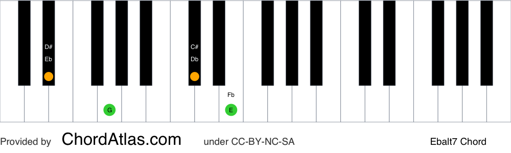 Piano chord chart for the E flat altered chord (Ebalt7). The notes Eb, G, Db and Fb are highlighted.