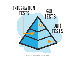 Data-Driven Code Generation of Unit Tests