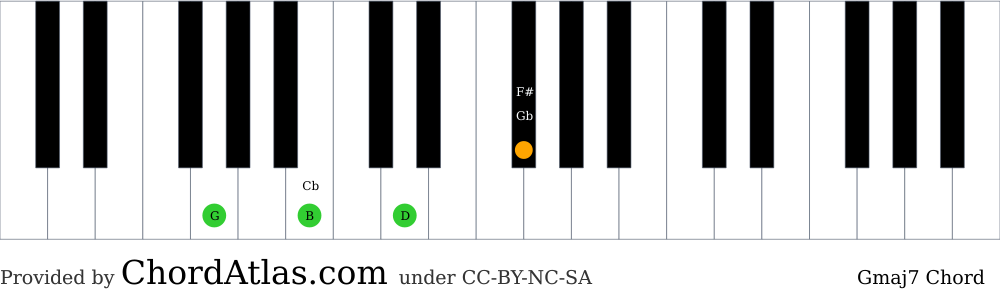 Piano chord chart for the G major seventh chord (Gmaj7). The notes G, B, D and F# are highlighted.