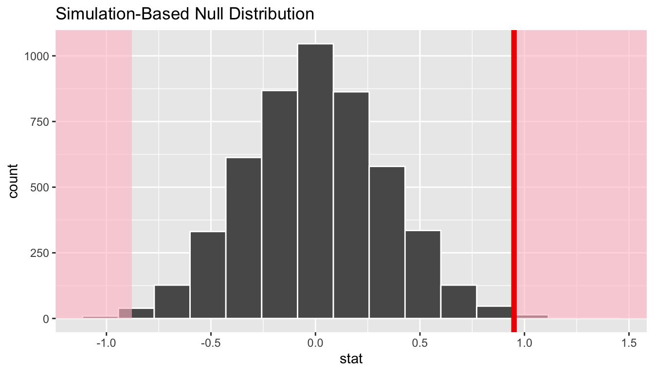 Shaded histogram to show p-value