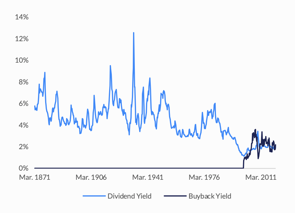 Graph on Dividend Yield