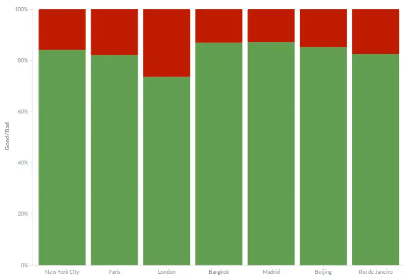 Sentiment of hotel reviews across the different cities.