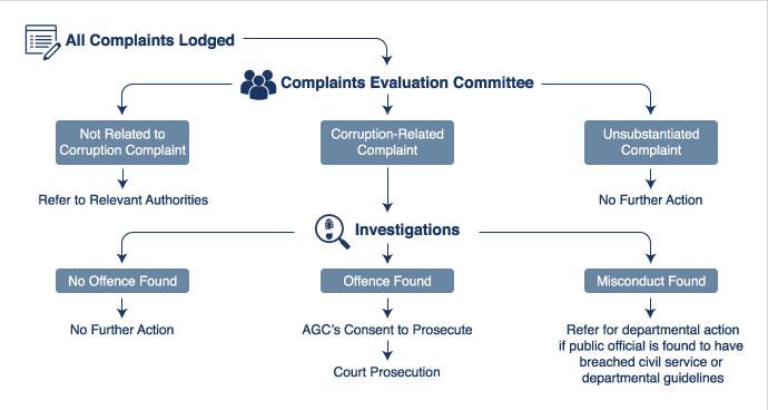 corruption complaints workflow