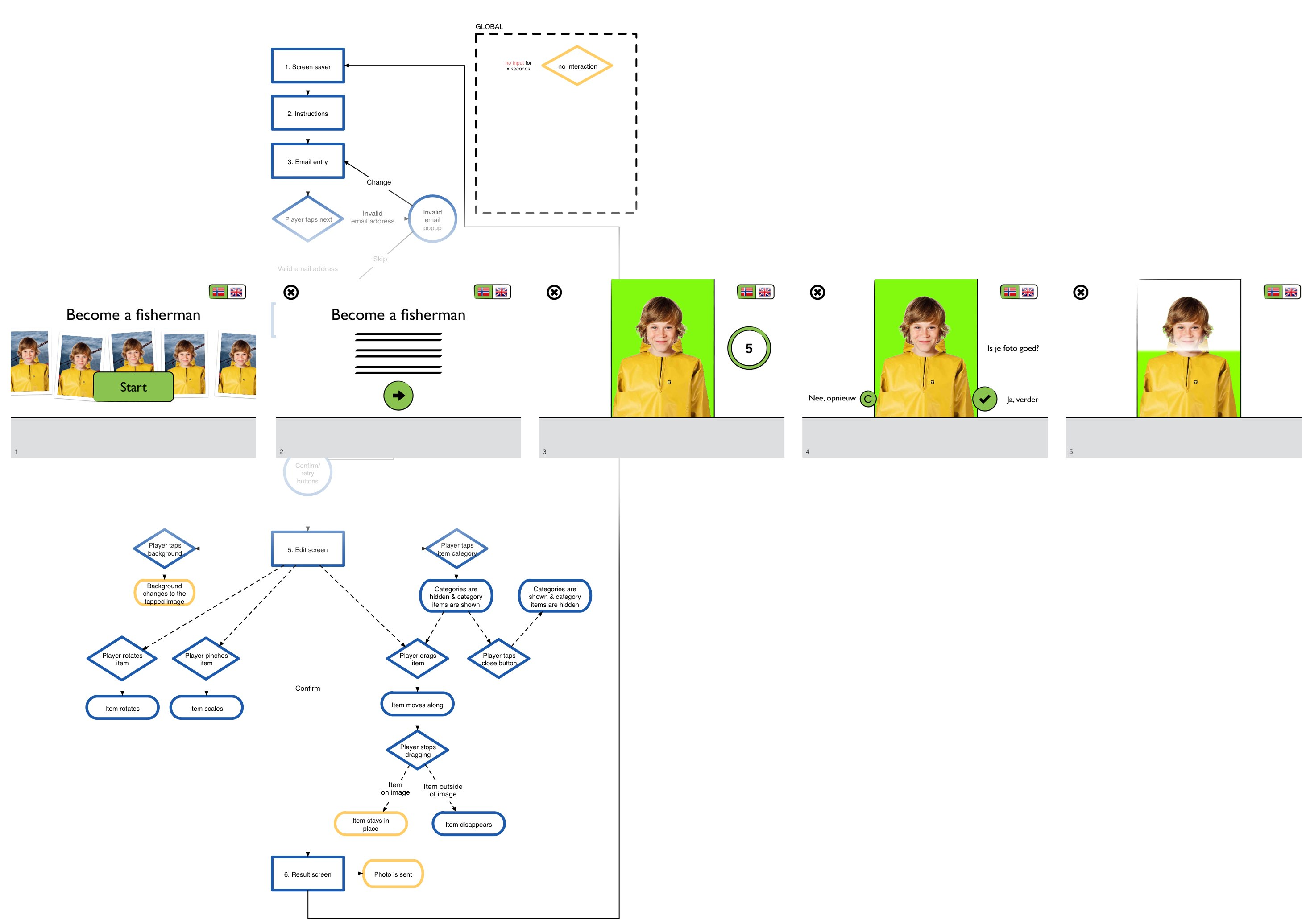 Exhibit storyboard and flow chart