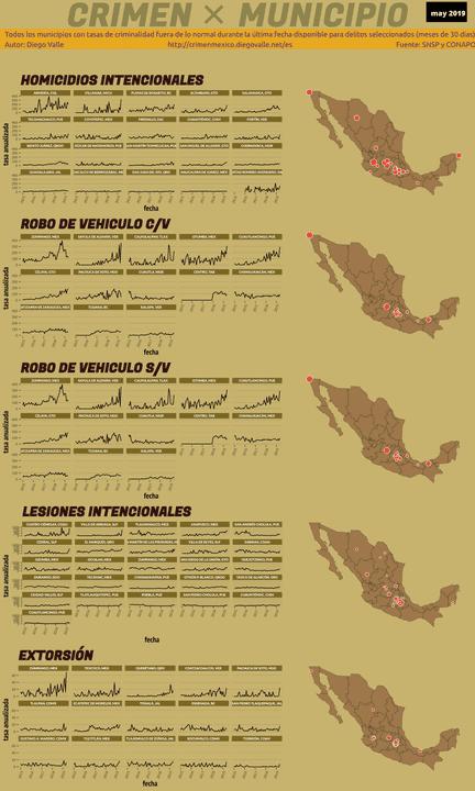 Infográfica del Crimen en México - May 2019