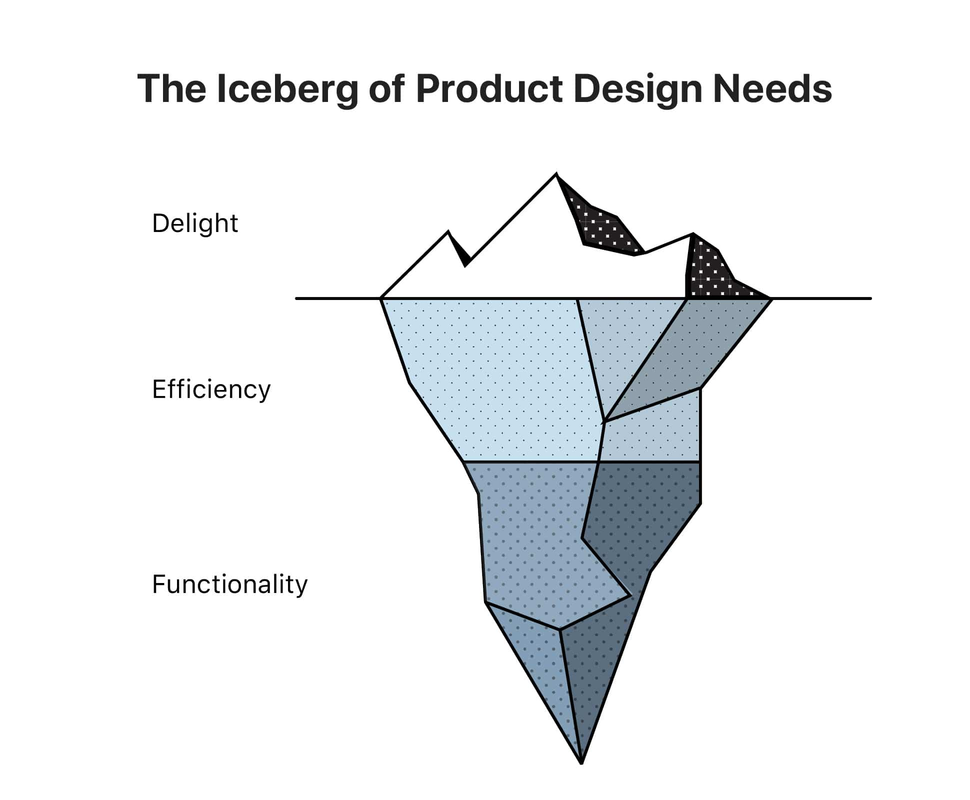 The Iceberg of Product Design Needs