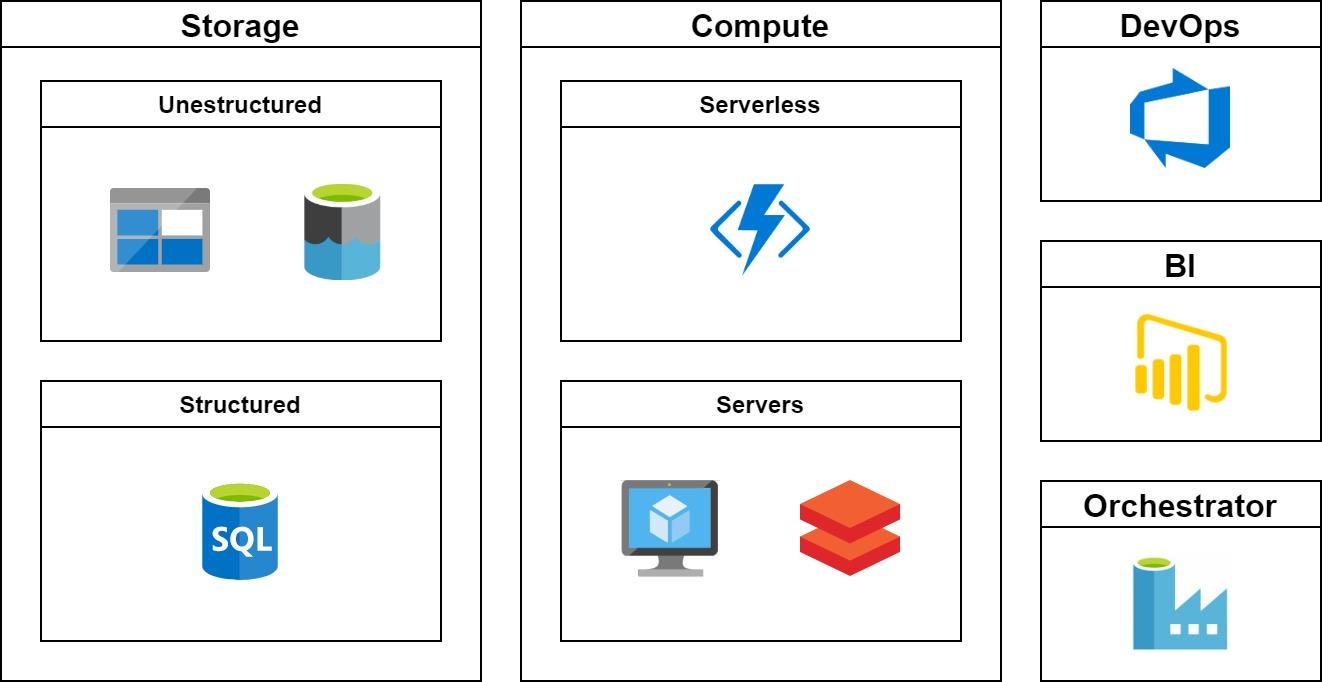 dataplatform_parts