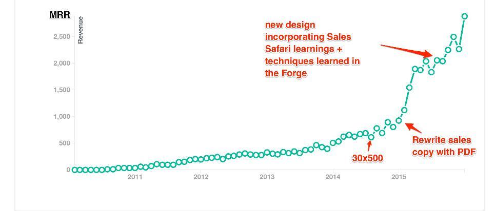 Rigbooks Sales Graph