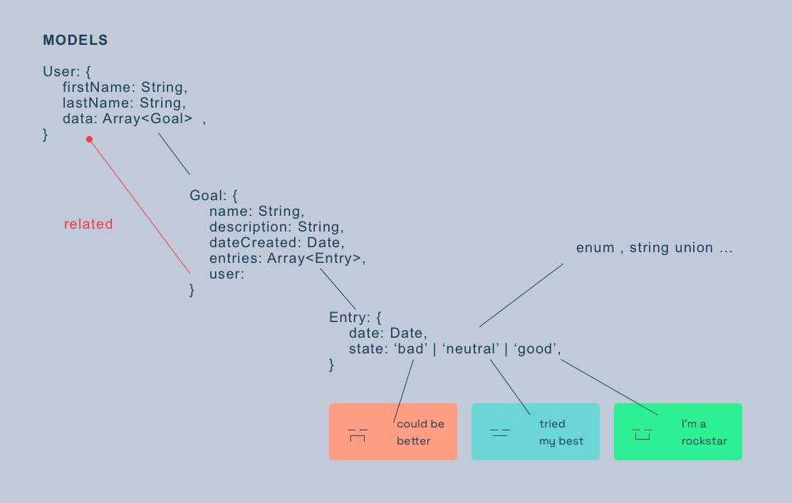 database collections sketch