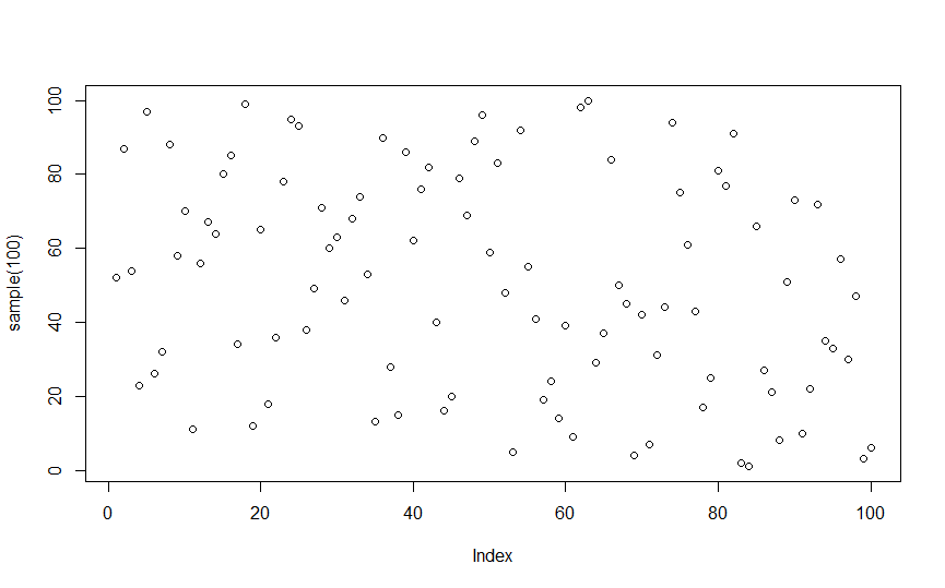 R plot without xlim and ylim