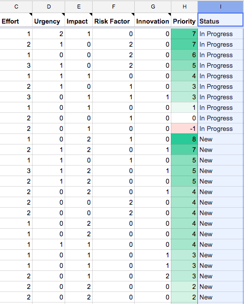 Screenshot of scores sorted by priorty and status