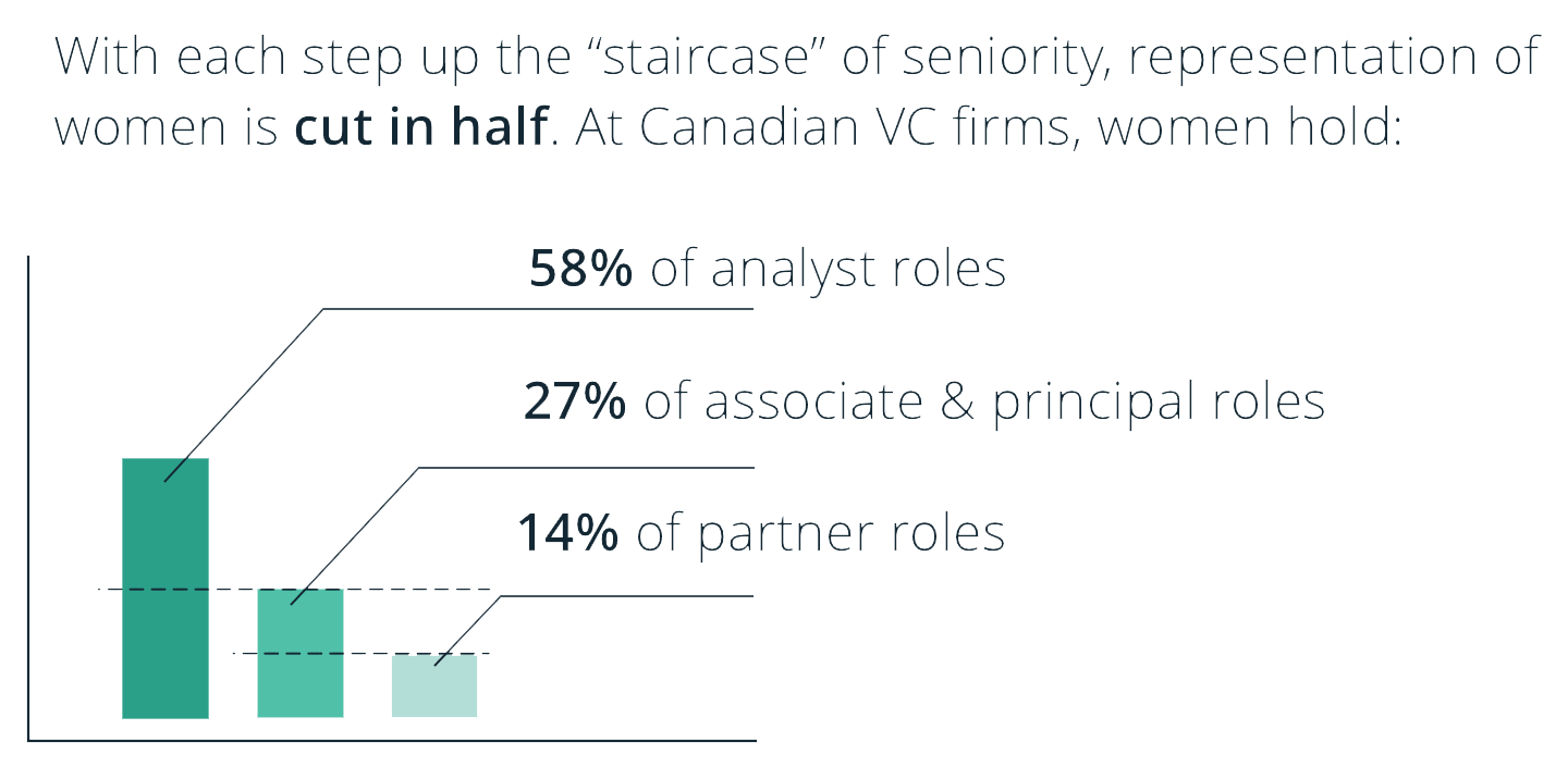 "With each step up the ""staircase"" of seniority, representation of women is cut in half. At Canadian VC firms, women hold: 58% of analyst roles, 27% of associate & principal roles, 14% of partner roles"