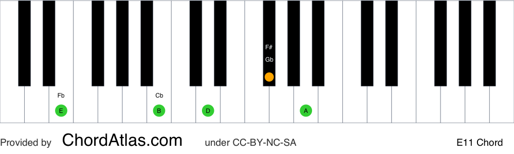 Piano chord chart for the E eleventh chord (E11). The notes E, B, D, F# and A are highlighted.