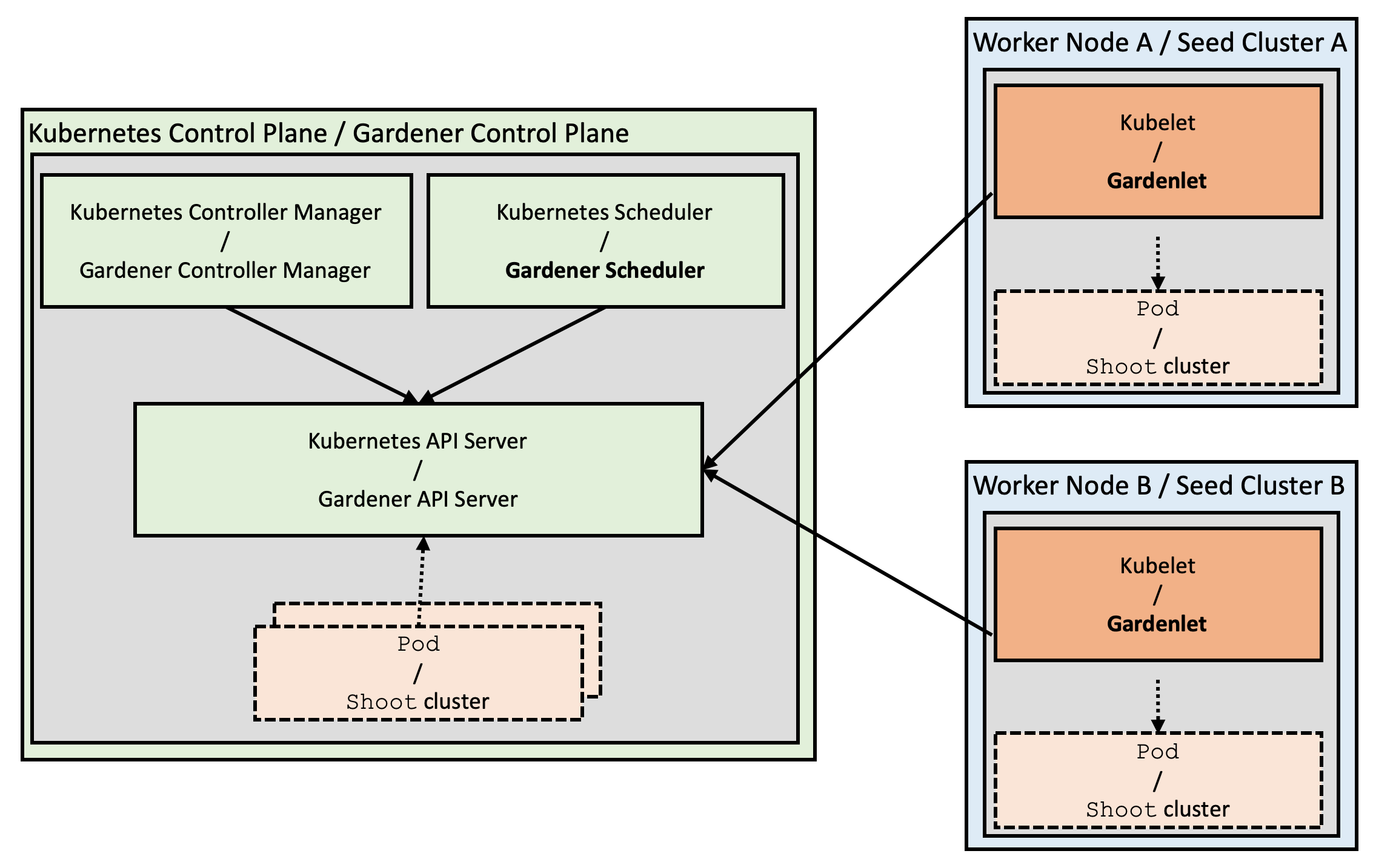 Similarities between Kubernetes and Gardener architecture