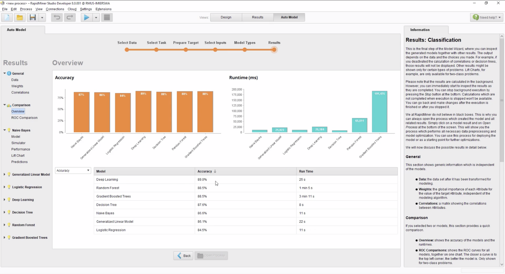 An overview of unstrcutured data analysis results using Rapidminer.