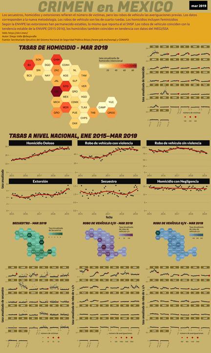 Infográfica del Crimen en México - Mar 2019