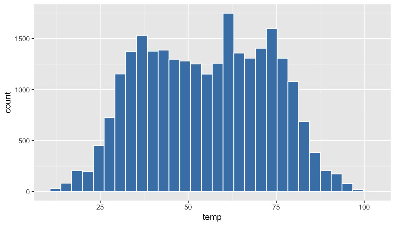 Histogram of hourly temperatures at three NYC airports with white borders.
