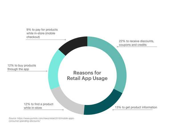 Why Consumers Use Retail Apps