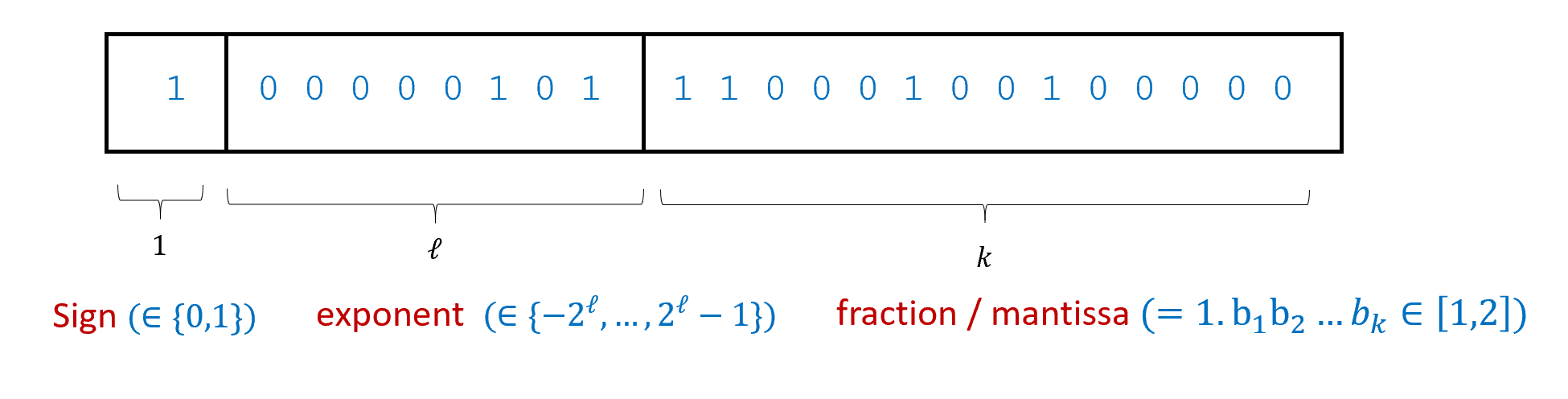2.5: The floating point representation of a real number x\in \R is its approximation as a number of the form \sigma b \cdot 2^e where \sigma \in \{\pm 1 \}, e is an (potentially negative) integer, and b is a rational number between 1 and 2 expressed as a binary fraction 1.b_0b_1b_2\ldots b_{k} for some b_1,\ldots,b_k \in \{0,1\} (that is b = 1 + b_1/2 + b_2/4 + \ldots + b_k/2^k). Commonly-used floating point representations fix the numbers \ell and k of bits to represent e and b respectively. In the example above, assuming we use two's complement representation for e, the number represented is -1 \times 2^{5} \times ( 1 + 1/2 + 1/4 + 1/64 + 1/512) = -56.5625.