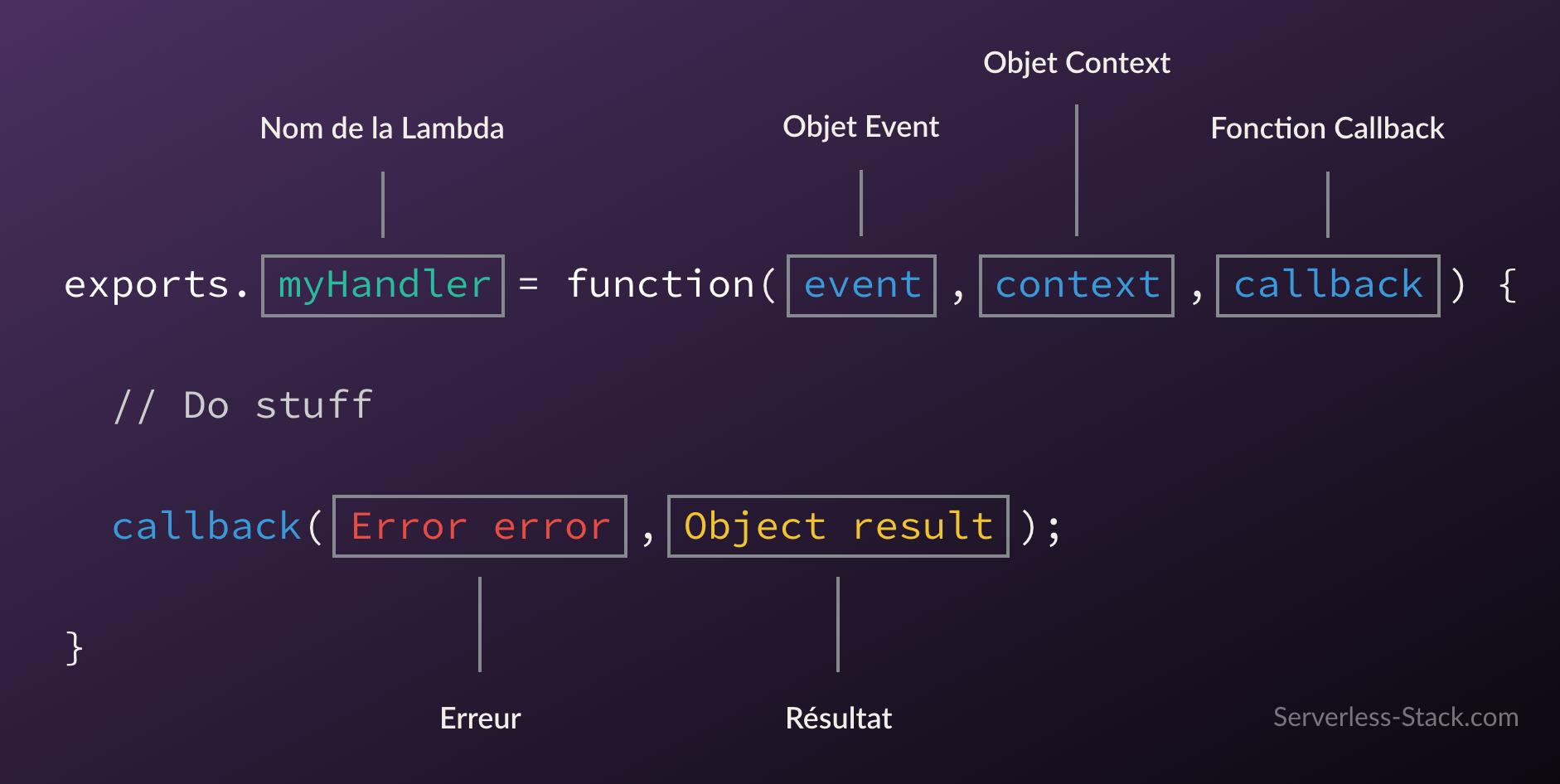 Anatomie d'une fonction Lambda