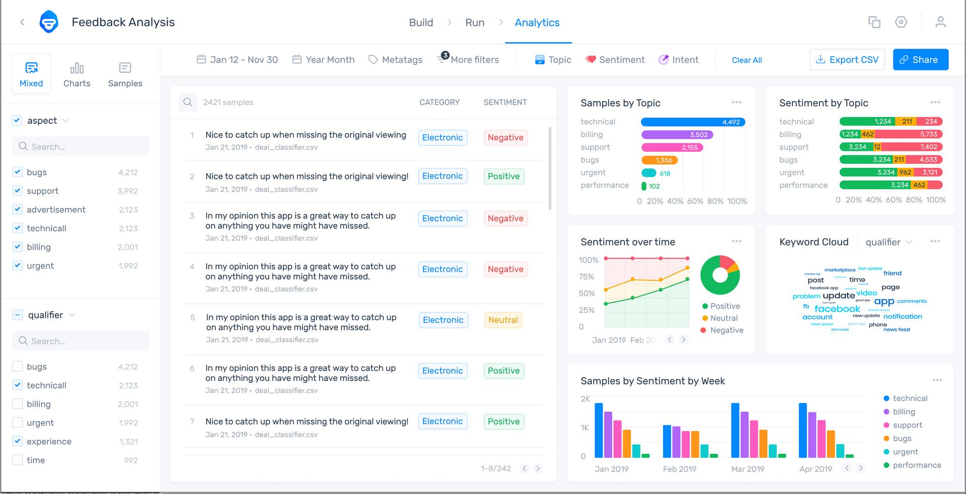 MonkeyLearn's data visualization dashboard showing aspect-based sentiment analysis of Twitter data