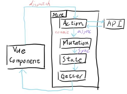 Vuex機能の処理の流れ