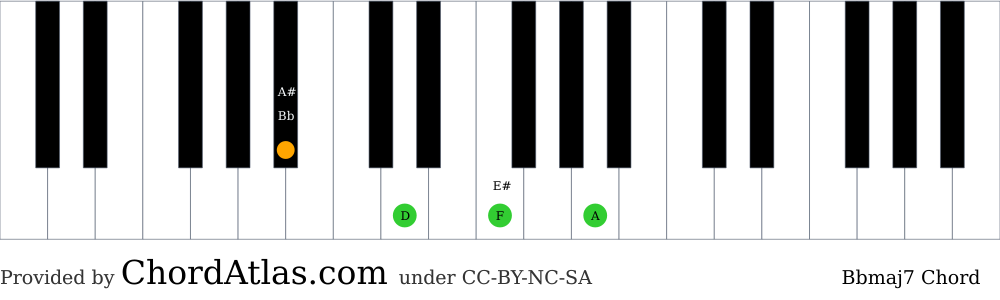 Piano chord chart for the B flat major seventh chord (Bbmaj7). The notes Bb, D, F and A are highlighted.
