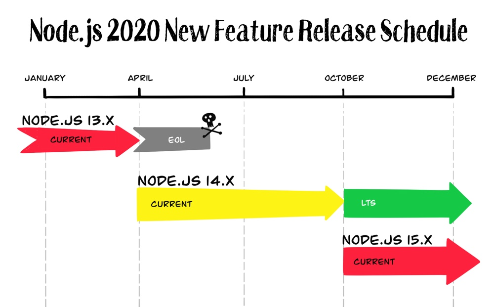 Node.js 2020 New Feature Release Schedule
