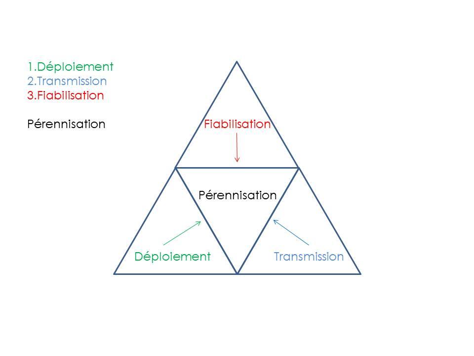 La pyramide de la pérennisation imaginée par Bastien en amont de la session