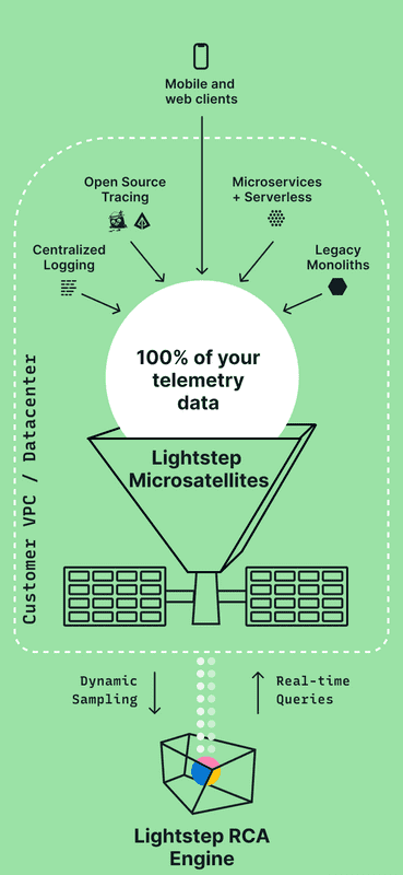 lightstep architecture diagram with satellites