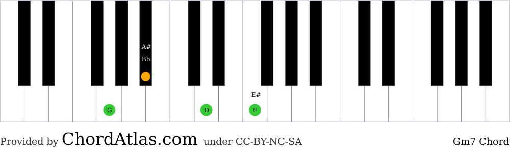 Piano chord chart for the G minor seventh chord (Gm7). The notes G, Bb, D and F are highlighted.