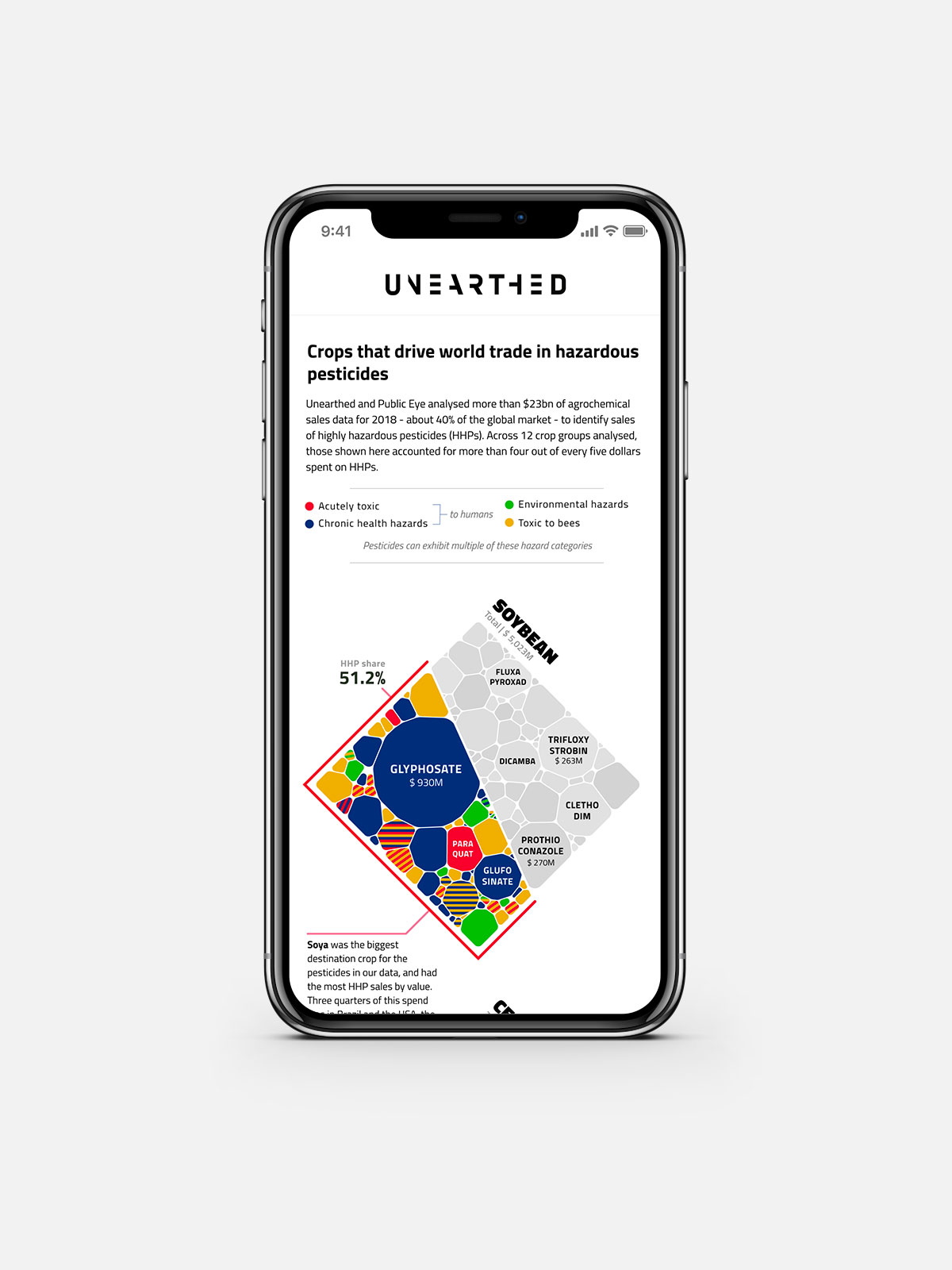 The top of the crop based visualization when seen on a mobile screen