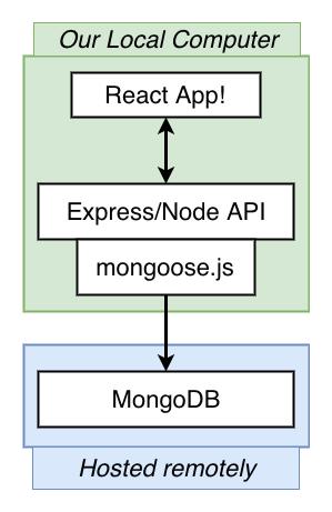 Base de datos MongoDB externa