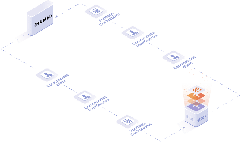 Objets et données manipulées dans l'intégration Numm : commandes clients, commandes fournisseurs, pointage des factures.