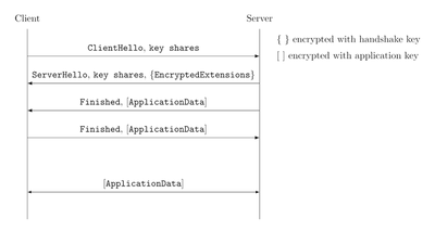 The typical TLS 1.3 handshake