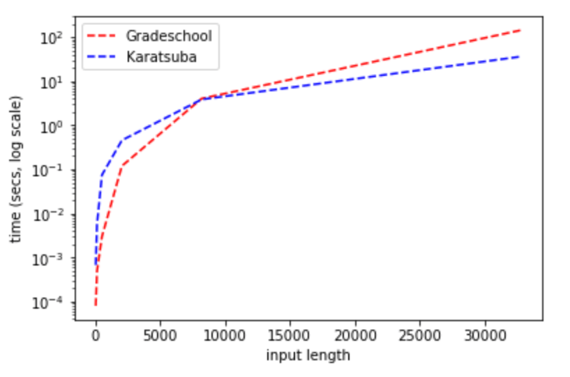 "3: Running time of Karatsuba's algorithm vs. the grade-school algorithm. (Python implementation available online.) Note the existence of a ""cutoff"" length, where for sufficiently large inputs Karatsuba becomes more efficient than the grade-school algorithm. The precise cutoff location varies by implementation and platform details, but will always occur eventually."