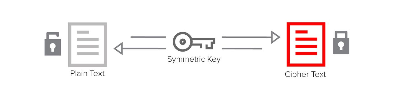 A symmetric key is used for both encrypt and decrypt