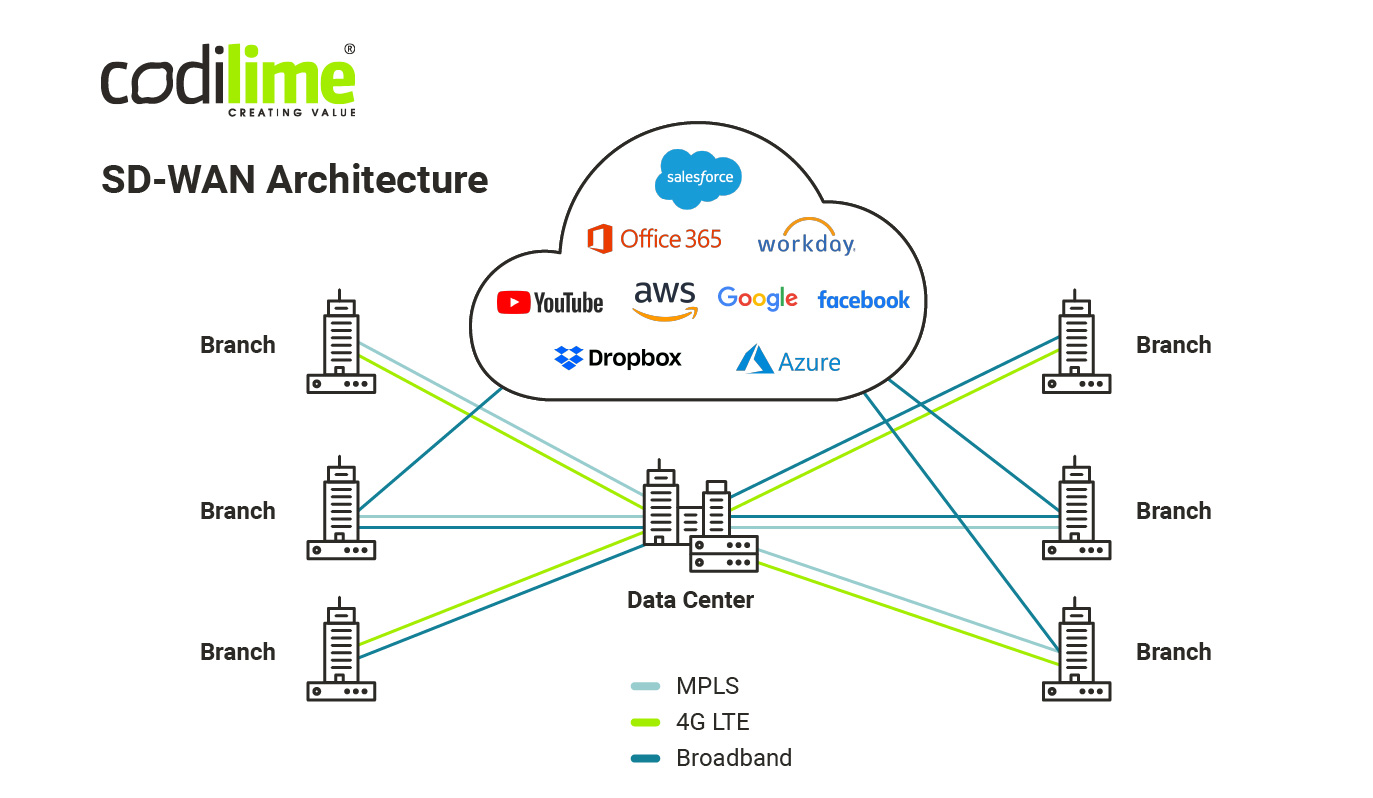 Sample SD-WAN architecture overview